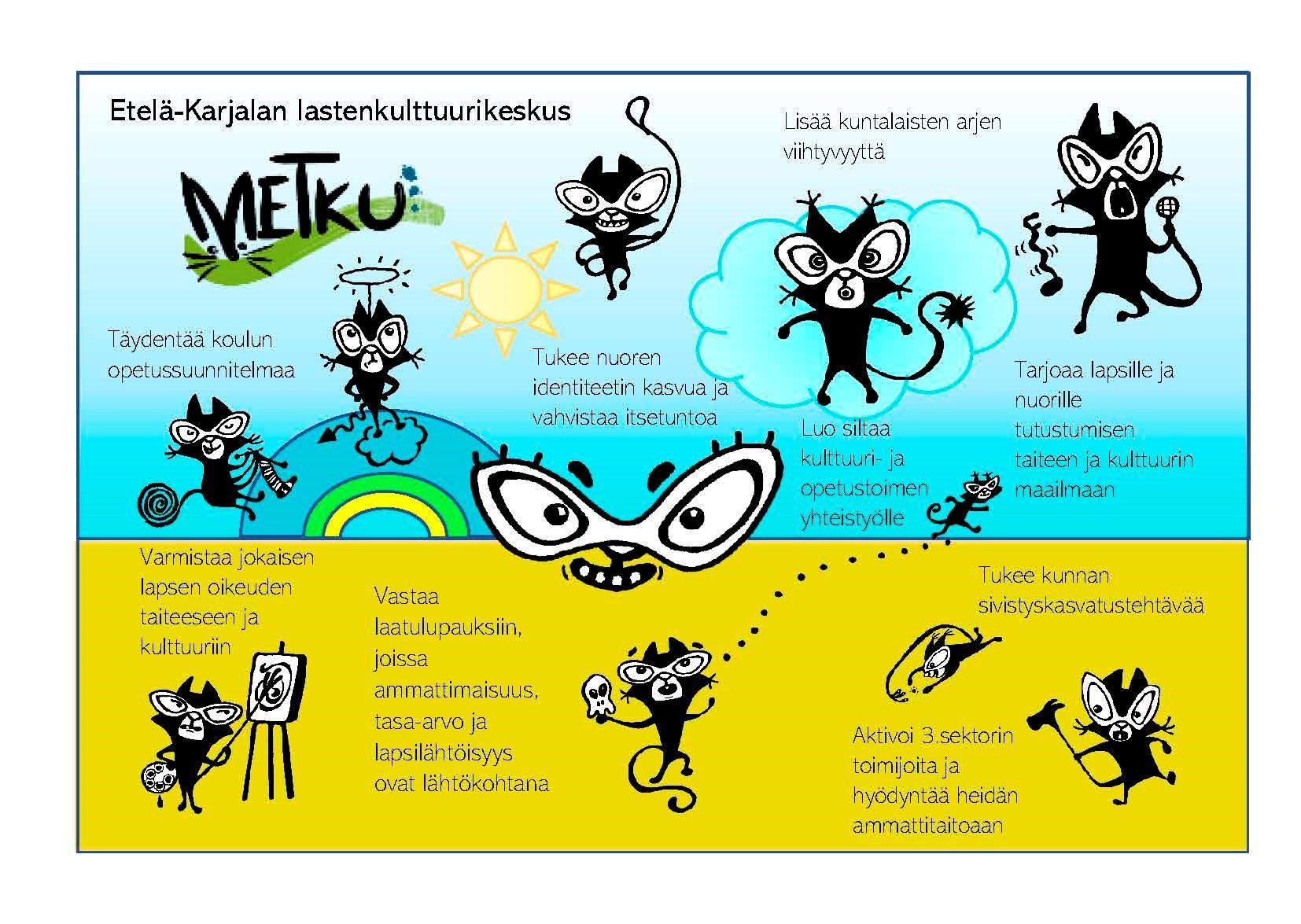 kuvassa Etelä-Karjalan lastenkulttuurikeskuksen kulttuurikissoja ja lauseita siitä mitä Etelä-Karjalan lastenkulttuurikeskus tekee maakunnassa, kuten lisää kuntalaisten viihtyvyyttä, täydentää koulun opetussuunnitelmaa, varmistaa jokaisen lapsen oikeuden taiteeseen ja kulttuuriin, tukee nuoren identiteetin kasvua ja vahvistaa itsetuntuoa, luo siltaa kulttuuri- ja opetustoimen välille, tarjoaa lapsille ja nuorille tutustumisen taiteen ja kulttuurin maailmaan, tukee kunnan sivistyskasvatustehtävää, aktivoi 3.sektorin toimijoita ja hyödyntää heidän ammattitaitoaan, vastaa laatulupauksiin joissa ammattimaisuus tasa-arvo ja lapsilähtöisyys ovat lähtökohtana.